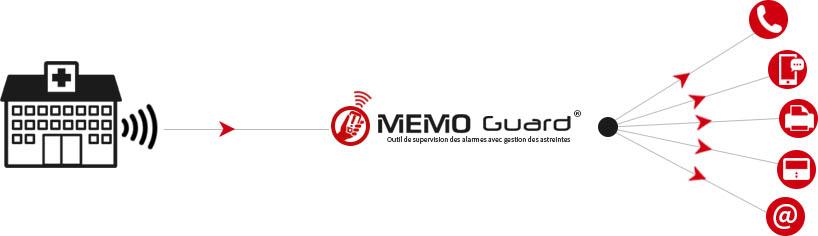 MEMO Guard - Supervision professionnelle d'Alarte et d'Alerte